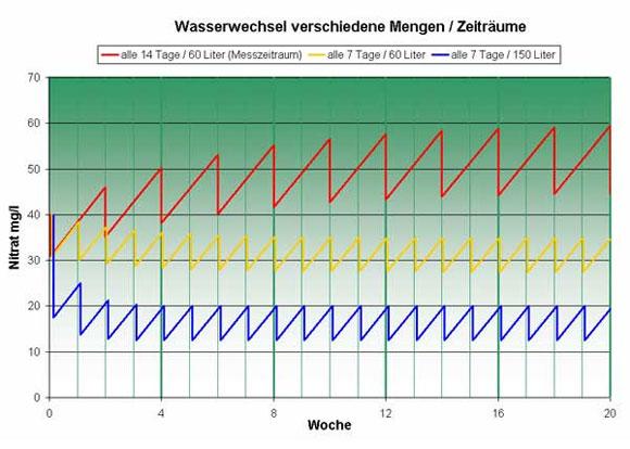 Wasserwechsel im aquarium aquamax for Aquarium wasserwechsel